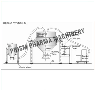 Loading & Unloading by Vacuum conveying system